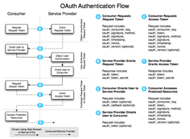 OAuth Open Authorization